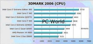 Тесты процессоров Intel  Core i7 в сравнении с Core 2
