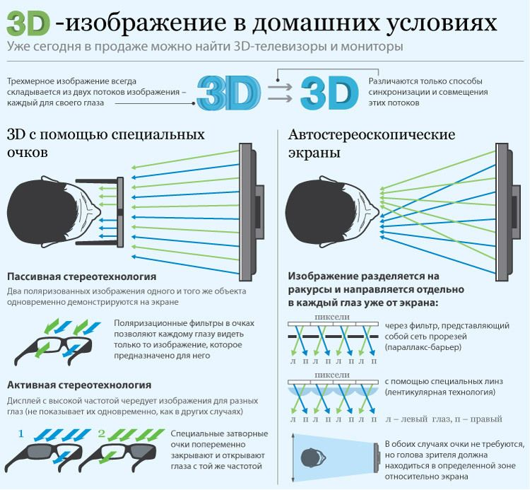 3D технология