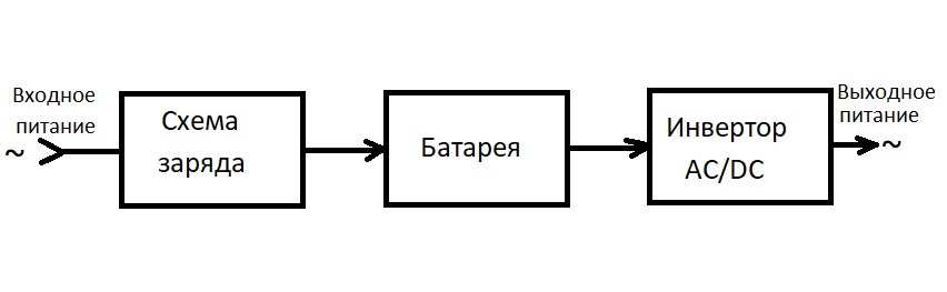 Схема UPS с двойным преобразованием