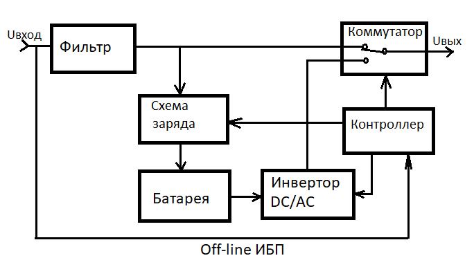 Off-line или Back UPS схема работы
