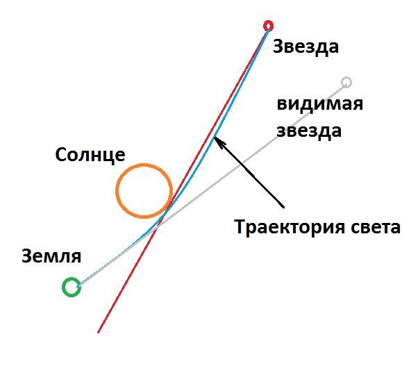 вселенная не расширяется - красный сдвиг спектра от гравитации