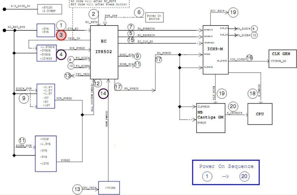 Схема последовательности включения ноутбука