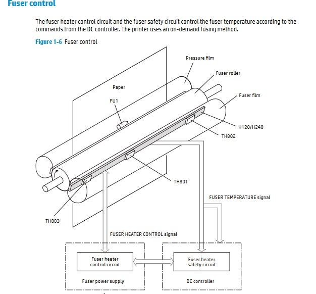 Принцип работы печки HP LJ M477, M377, M452
